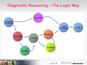 logic map